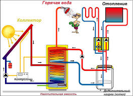 Системы отопления частного дома