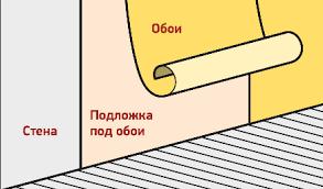 Подложка под обои
